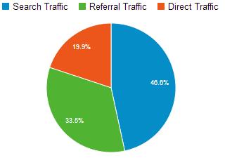 Google Analytics Traffic Sources