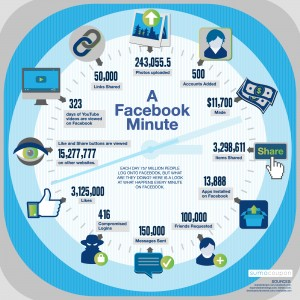 Infographic showing what happens every minute on Facebook